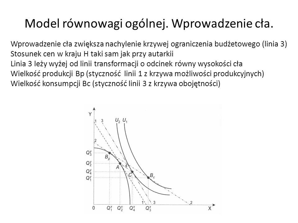 Model równowagi ogólnej. Wprowadzenie cła.