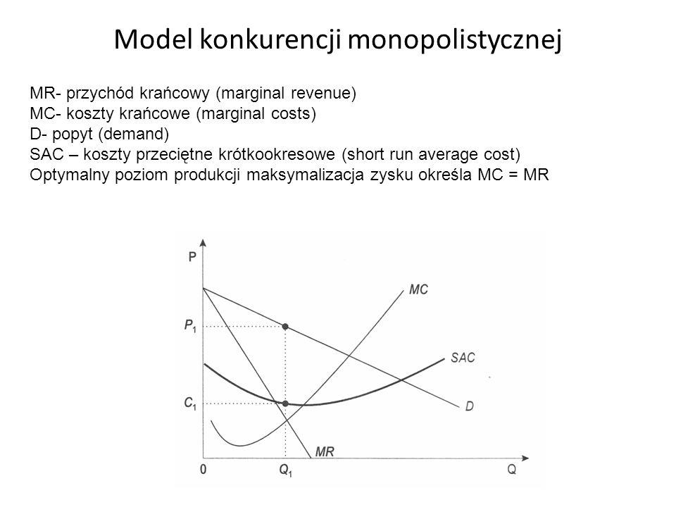 Model konkurencji monopolistycznej