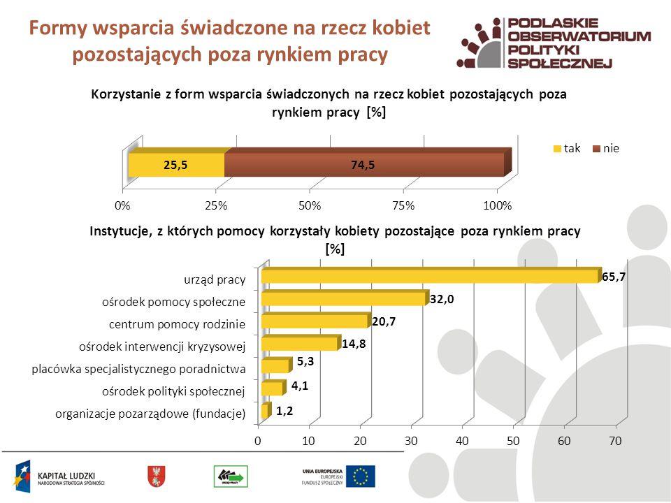 Formy wsparcia świadczone na rzecz kobiet pozostających poza rynkiem pracy