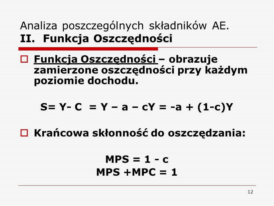Analiza poszczególnych składników AE. II. Funkcja Oszczędności