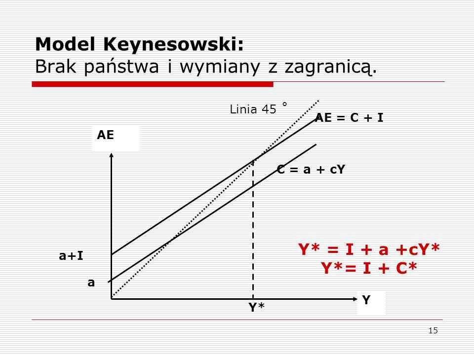 Model Keynesowski: Brak państwa i wymiany z zagranicą.
