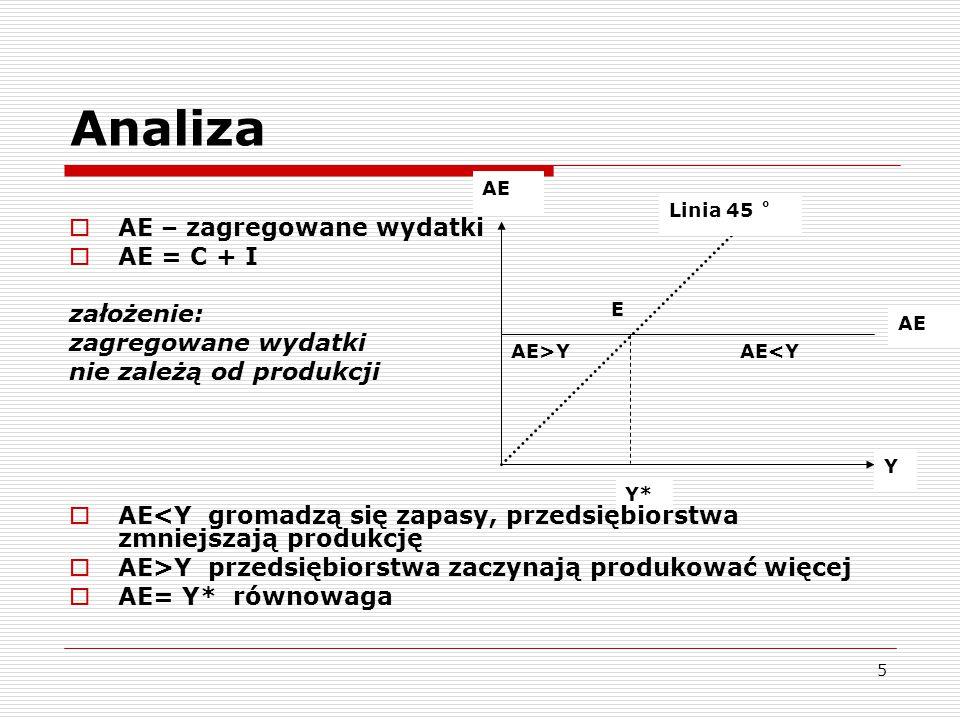 Analiza AE – zagregowane wydatki AE = C + I założenie: