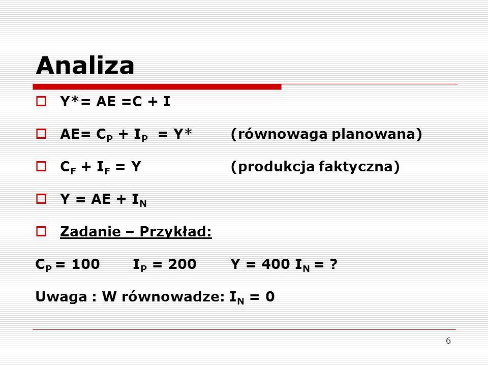 Analiza Y*= AE =C + I AE= CP + IP = Y* (równowaga planowana)