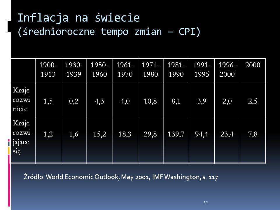 Inflacja na świecie (średnioroczne tempo zmian – CPI)