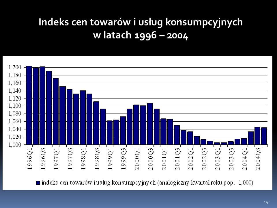 Indeks cen towarów i usług konsumpcyjnych