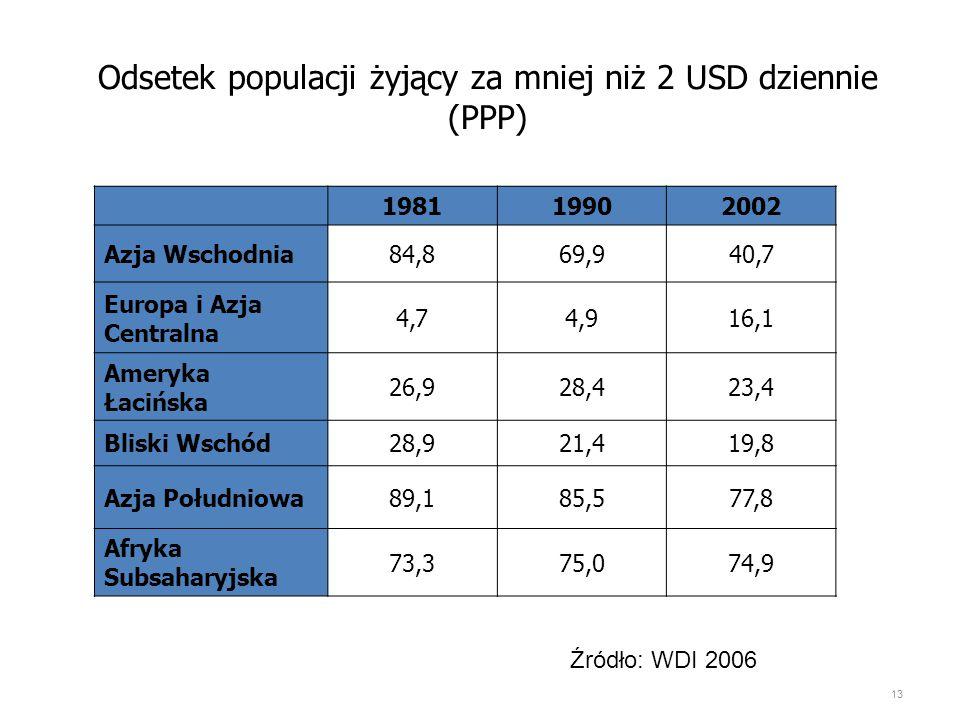 Odsetek populacji żyjący za mniej niż 2 USD dziennie (PPP)