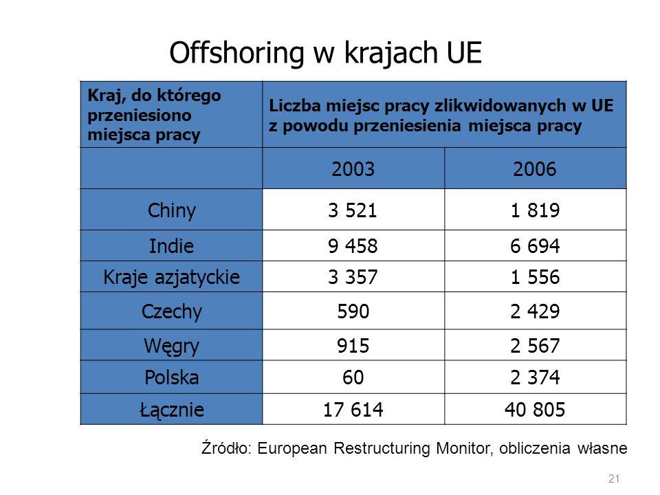 Offshoring w krajach UE