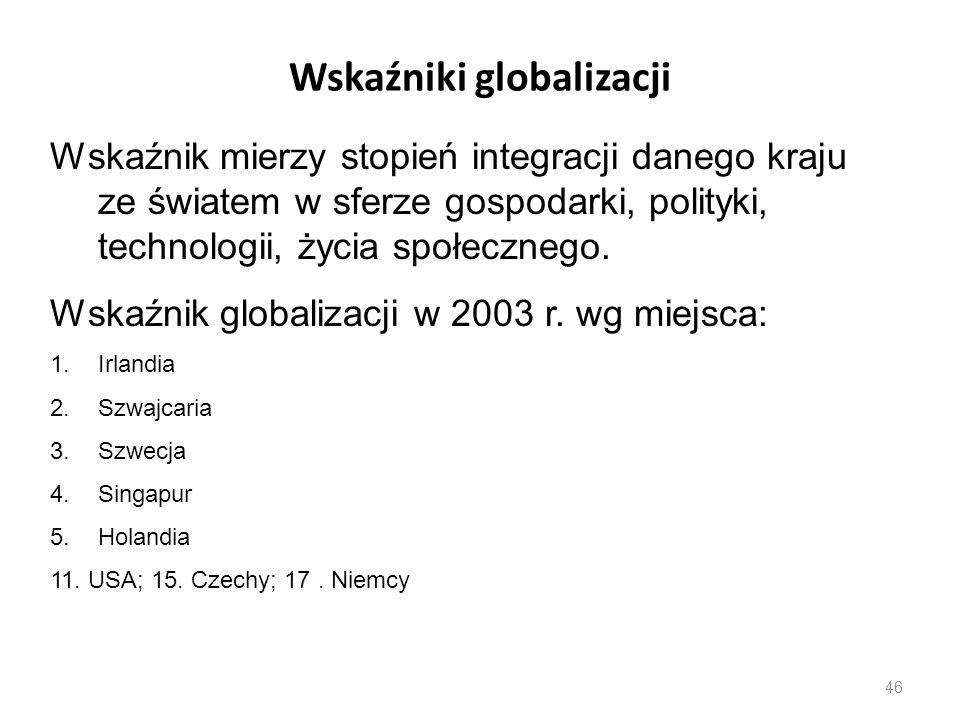 Wskaźniki globalizacji