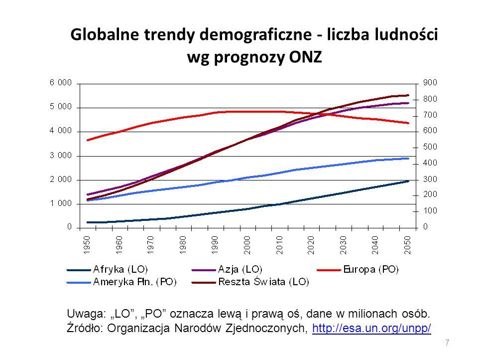 Globalne trendy demograficzne - liczba ludności wg prognozy ONZ