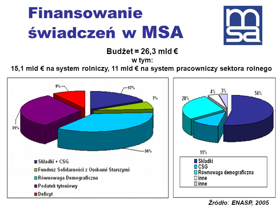 Finansowanie świadczeń w MSA