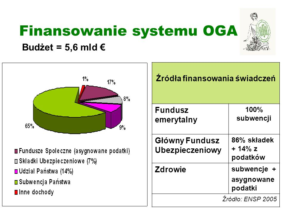Finansowanie systemu OGA