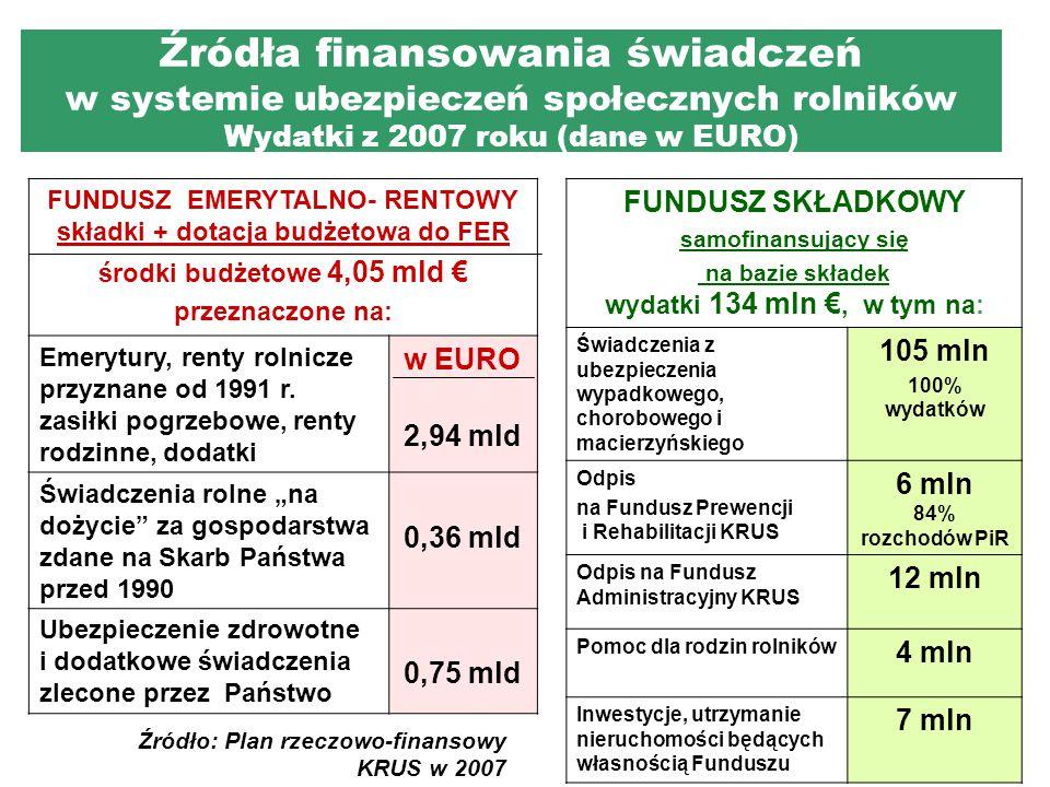 Źródła finansowania świadczeń w systemie ubezpieczeń społecznych rolników Wydatki z 2007 roku (dane w EURO)