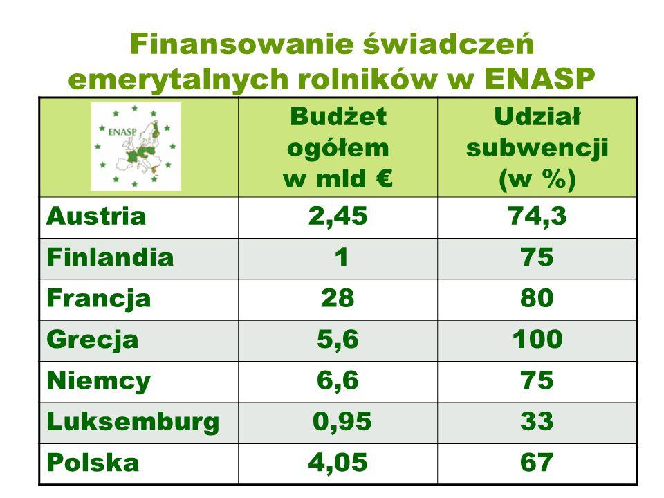 Finansowanie świadczeń emerytalnych rolników w ENASP
