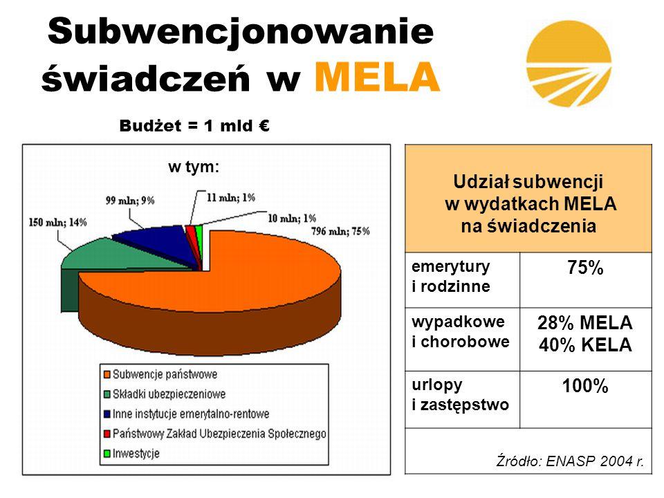 Subwencjonowanie świadczeń w MELA