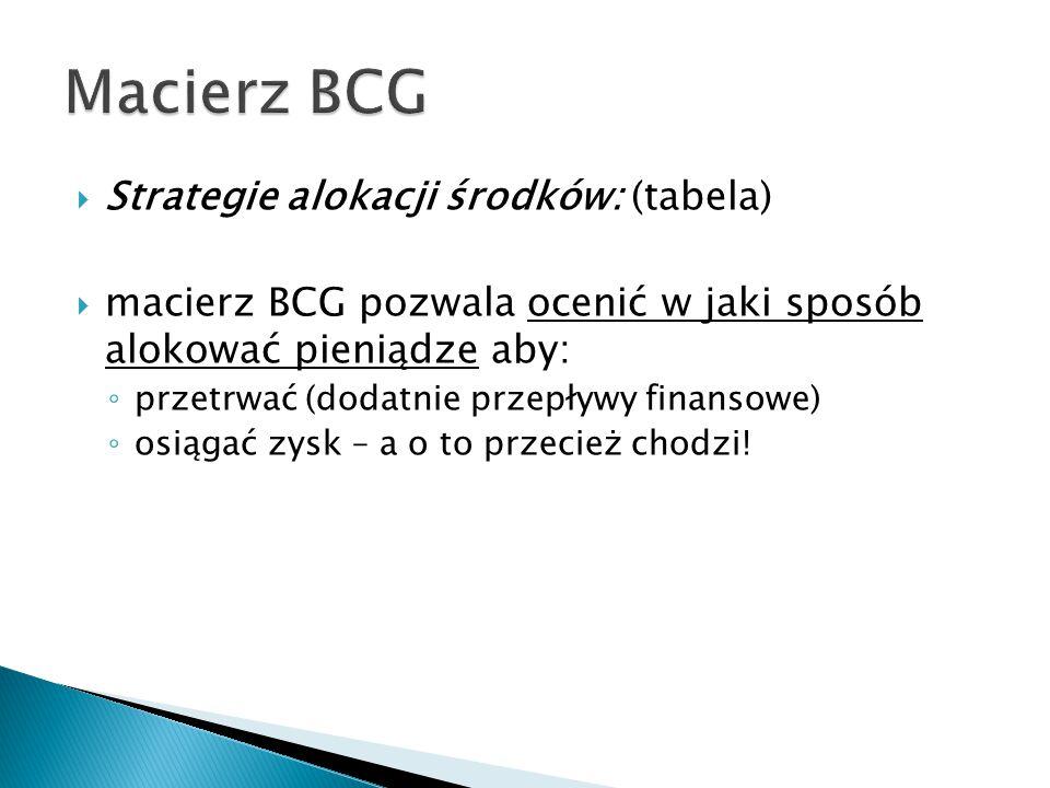 Macierz BCG Strategie alokacji środków: (tabela)