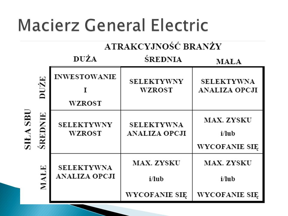 Macierz General Electric