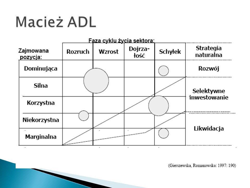 Macież ADL