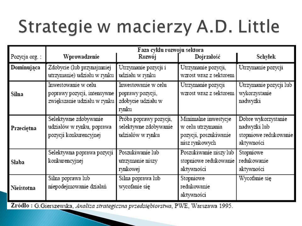 Strategie w macierzy A.D. Little