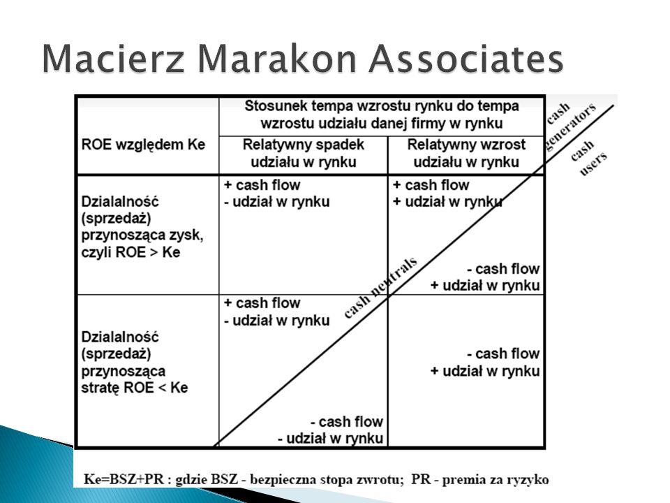 Macierz Marakon Associates