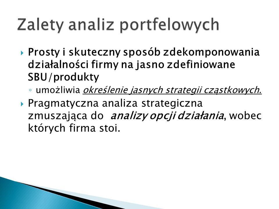 Zalety analiz portfelowych