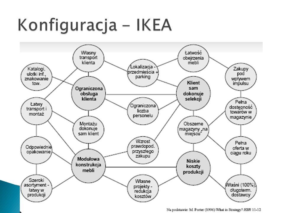 Konfiguracja - IKEA