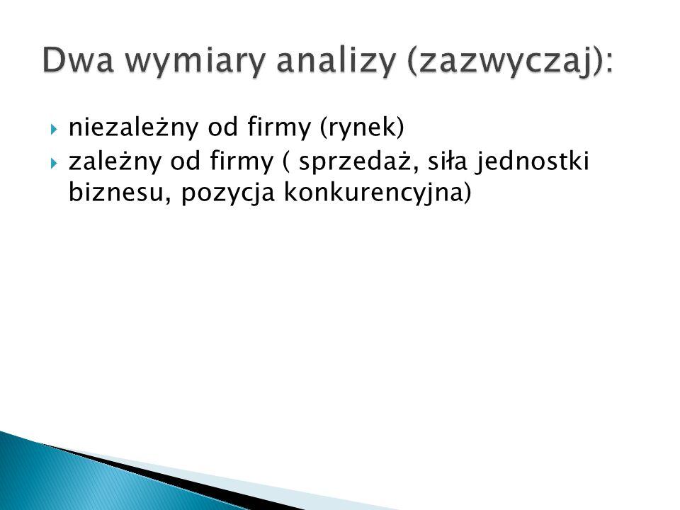 Dwa wymiary analizy (zazwyczaj):