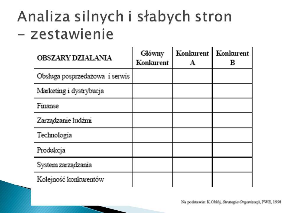 Analiza silnych i słabych stron - zestawienie