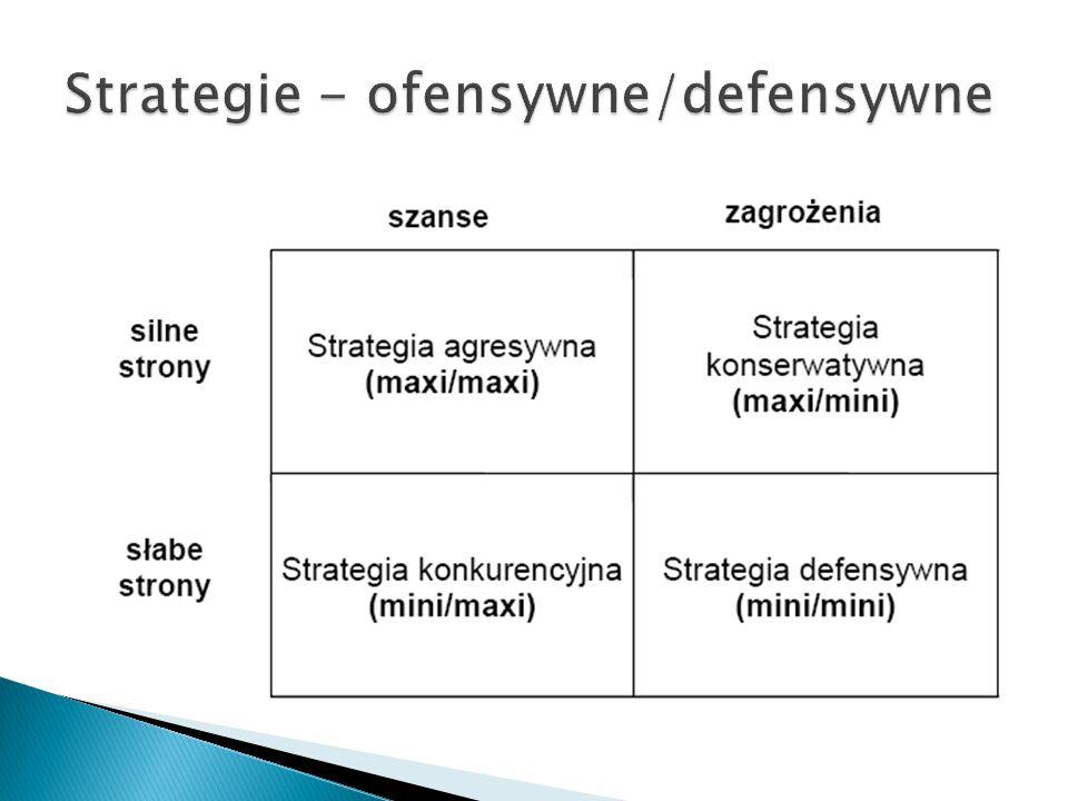 Strategie - ofensywne/defensywne