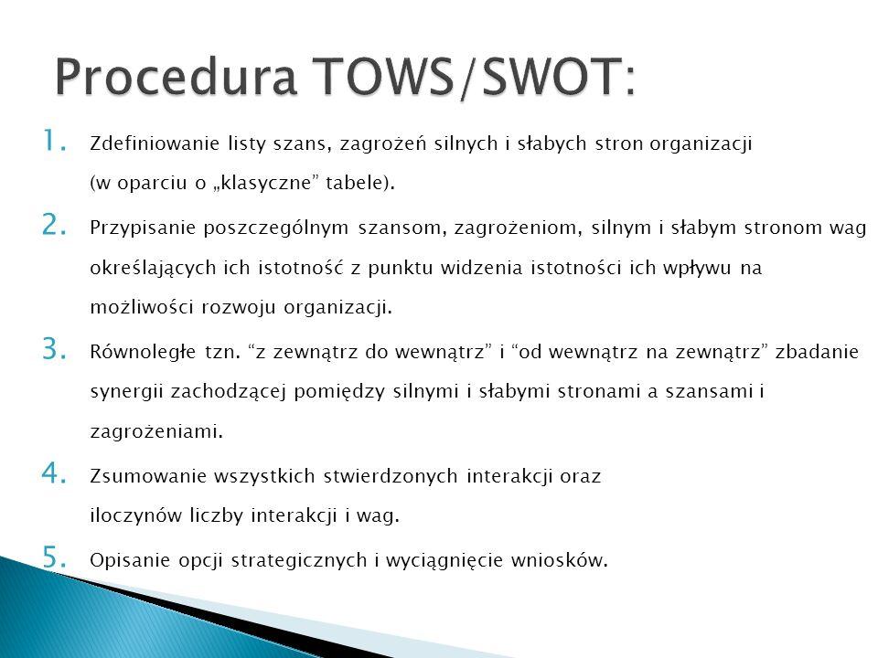 """Procedura TOWS/SWOT: Zdefiniowanie listy szans, zagrożeń silnych i słabych stron organizacji (w oparciu o """"klasyczne tabele)."""