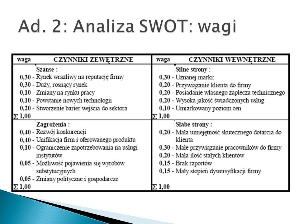 Ad. 2: Analiza SWOT: wagi