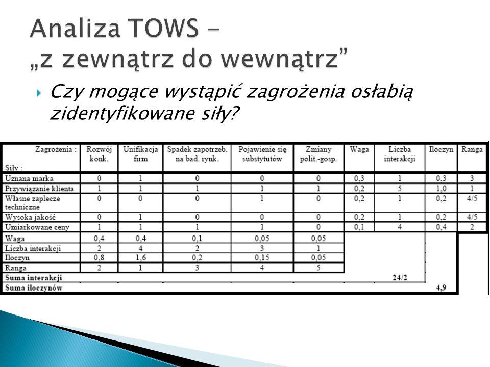 """Analiza TOWS - """"z zewnątrz do wewnątrz"""