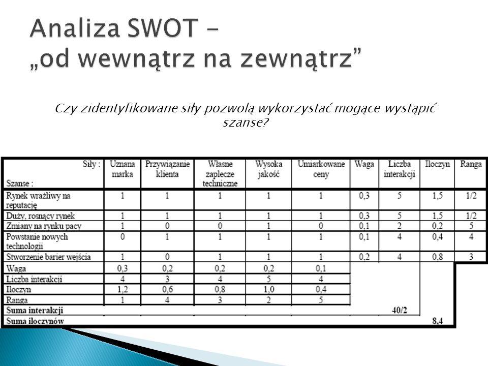 """Analiza SWOT - """"od wewnątrz na zewnątrz"""