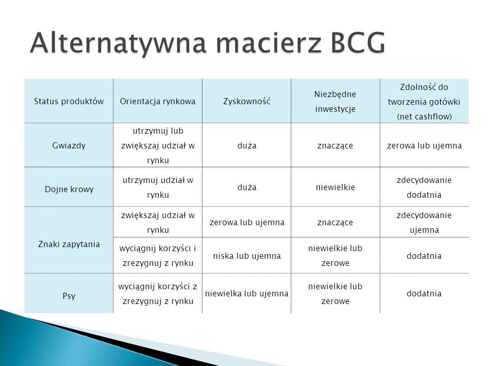 Alternatywna macierz BCG