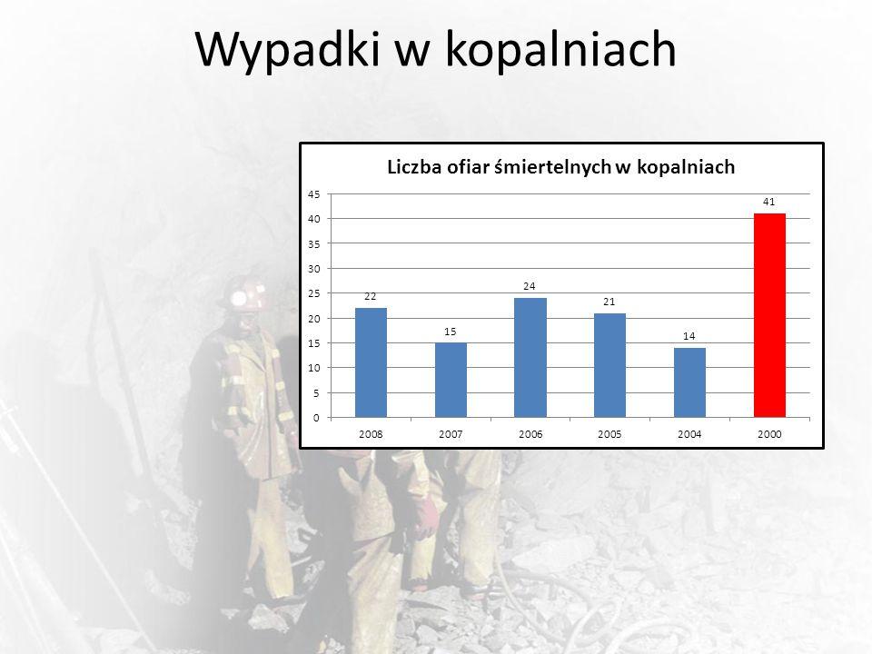 Wypadki w kopalniach