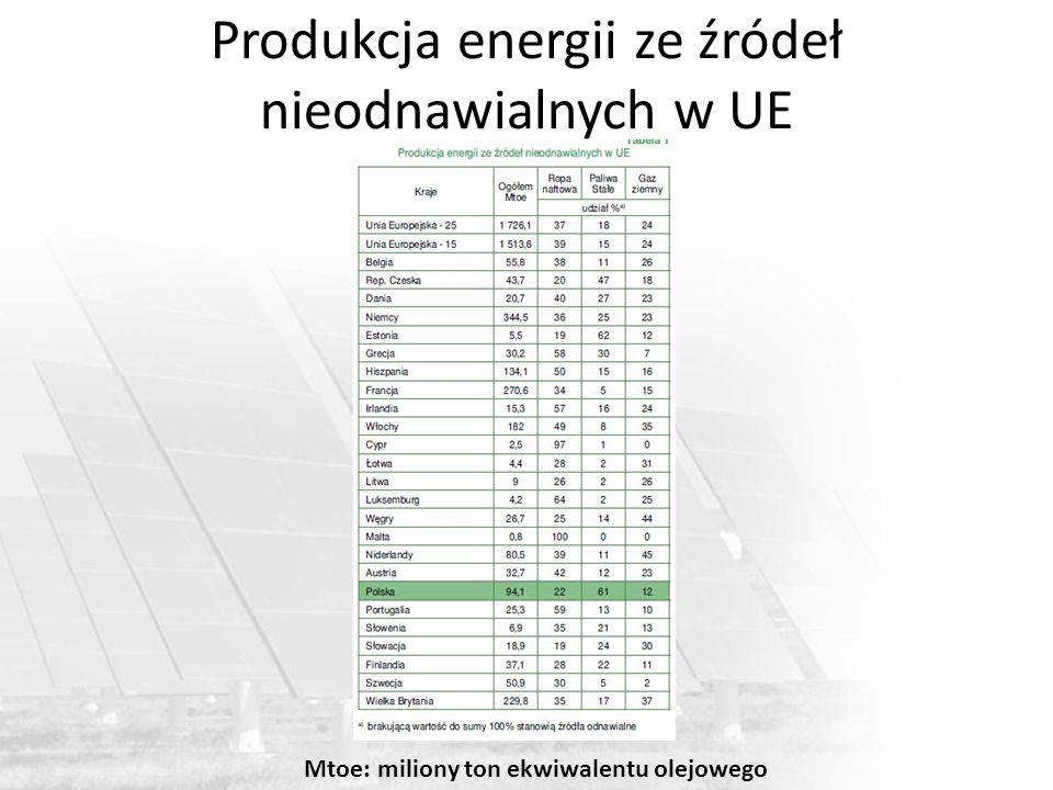 Produkcja energii ze źródeł nieodnawialnych w UE