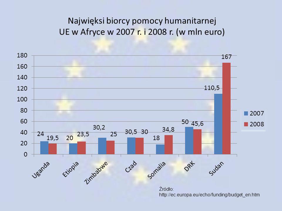 Najwięksi biorcy pomocy humanitarnej UE w Afryce w 2007 r. i 2008 r