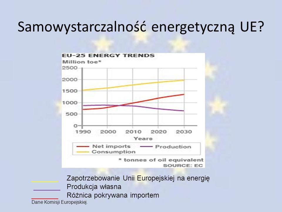 Samowystarczalność energetyczną UE