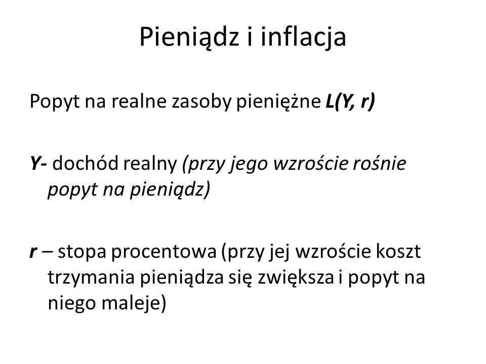 Pieniądz i inflacja Popyt na realne zasoby pieniężne L(Y, r)