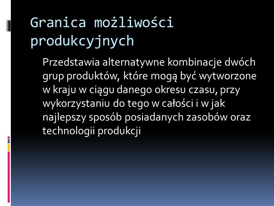 Granica możliwości produkcyjnych
