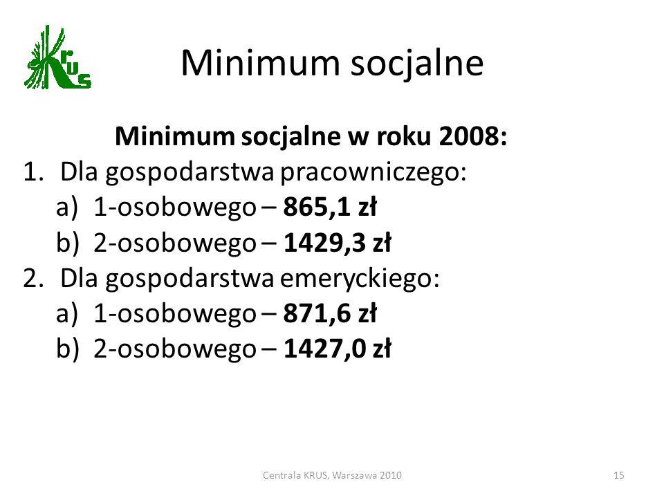 Minimum socjalne w roku 2008:
