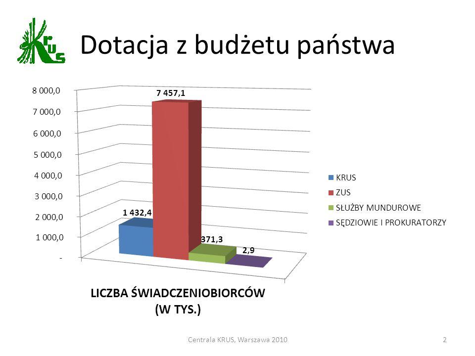 Dotacja z budżetu państwa
