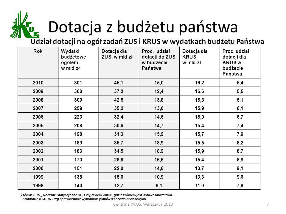 Udział dotacji na ogół zadań ZUS i KRUS w wydatkach budżetu Państwa
