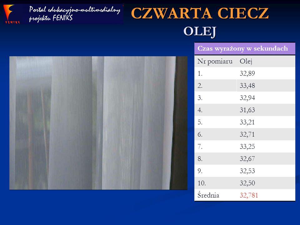 CZWARTA CIECZ OLEJ Czas wyrażony w sekundach Nr pomiaru Olej 1. 32,89