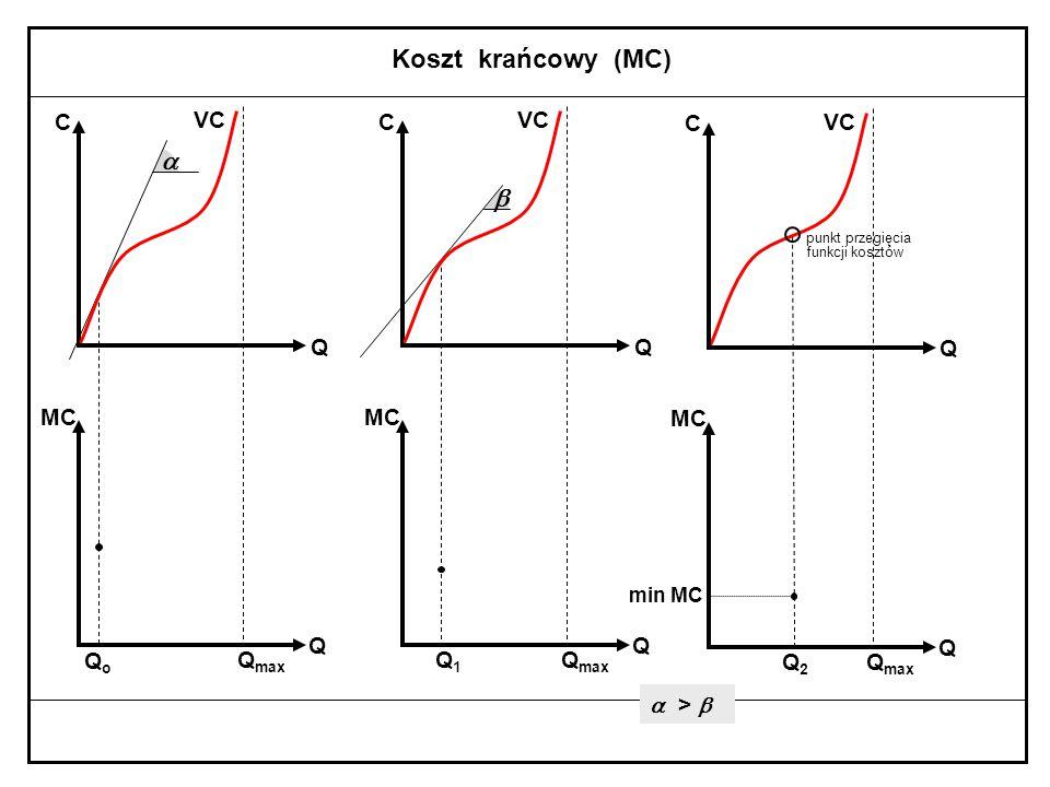 Koszt krańcowy (MC)  b Qo Qmax C Q MC VC Q1 Qmax C Q MC VC Q2 Qmax VC