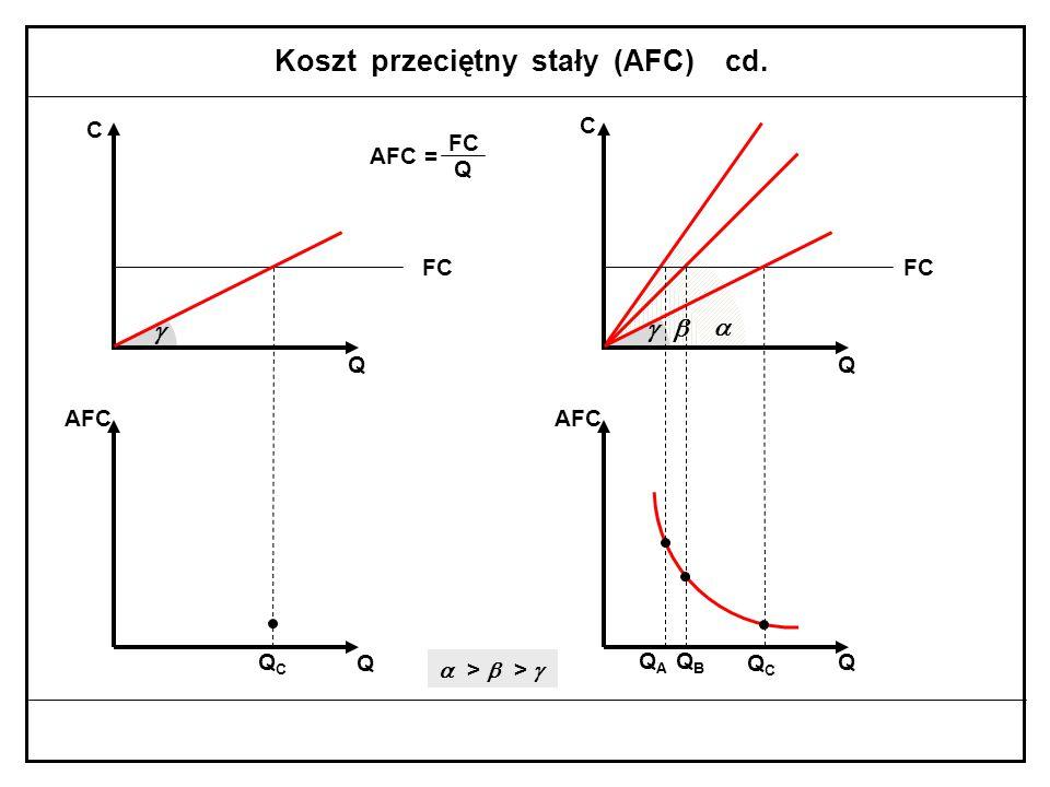 Koszt przeciętny stały (AFC) cd.