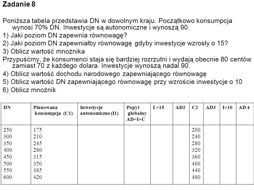 Zadanie 8 Poniższa tabela przedstawia DN w dowolnym kraju. Początkowo konsumpcja wynosi 70% DN. Inwestycje są autonomiczne i wynoszą 90.