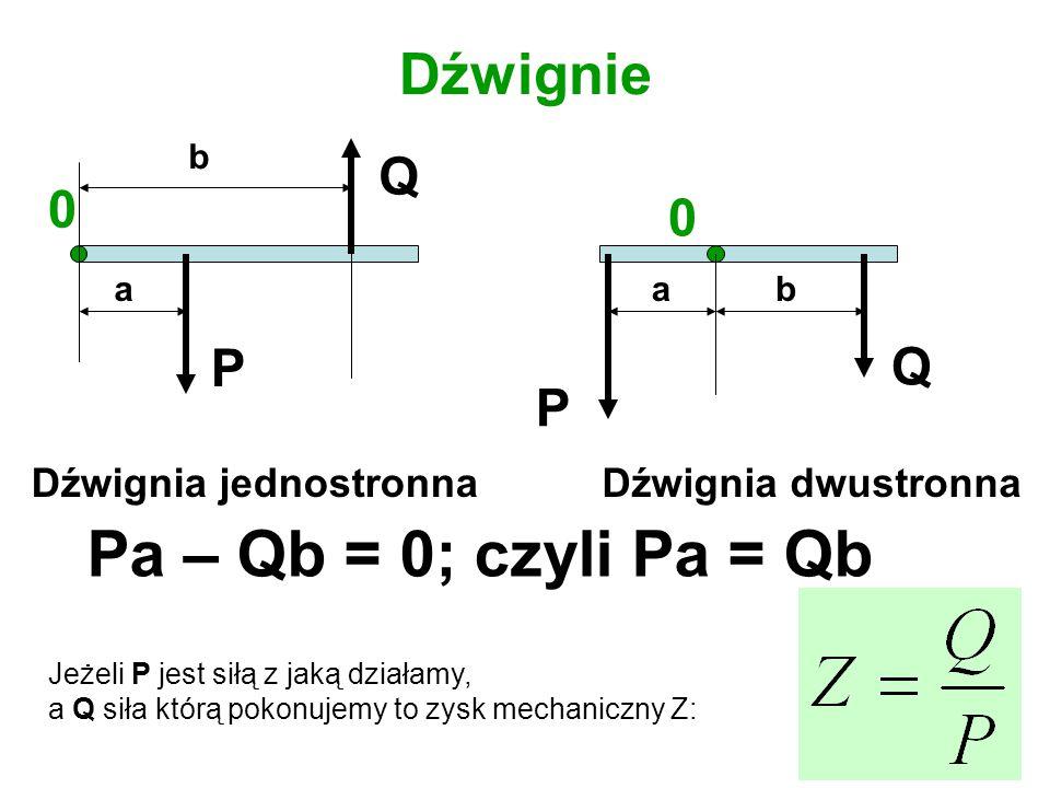 Pa – Qb = 0; czyli Pa = Qb Dźwignie Q P Q P Dźwignia jednostronna