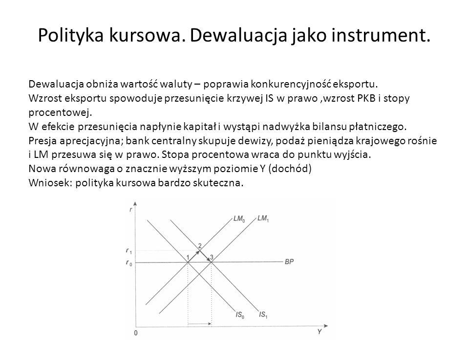 Polityka kursowa. Dewaluacja jako instrument.