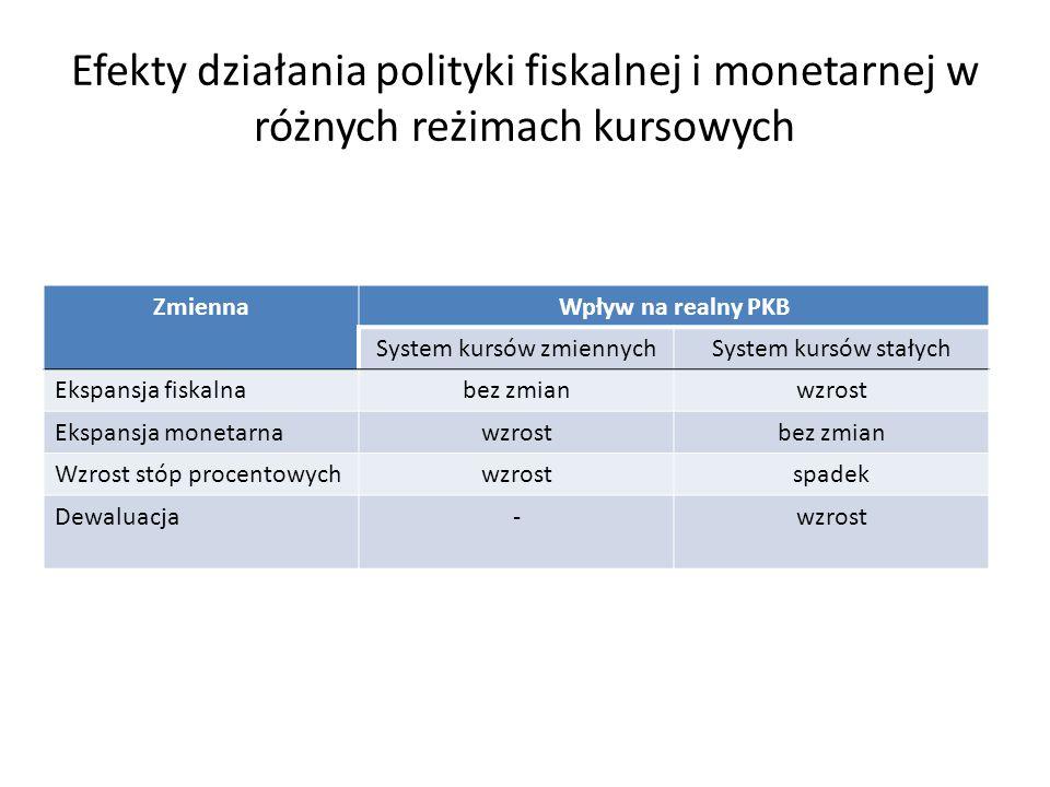 System kursów zmiennych