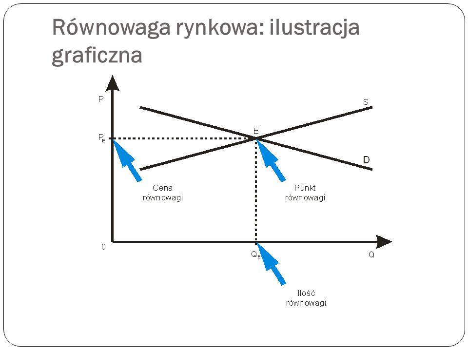 Równowaga rynkowa: ilustracja graficzna